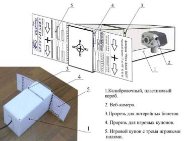 Устройство веб-камеры в калибровочных устройствах с 2D CODE Web System
